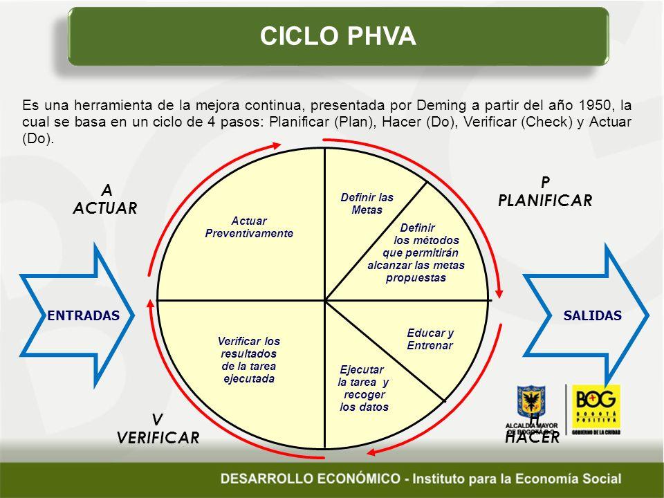 CICLO PHVA P PLANIFICAR H HACER Actuar Preventivamente V VERIFICAR A ACTUAR Definir las Metas Definir los métodos que permitirán alcanzar las metas propuestas Educar y Entrenar Ejecutar la tarea y recoger los datos Verificar los resultados de la tarea ejecutada ENTRADAS SALIDAS Es una herramienta de la mejora continua, presentada por Deming a partir del año 1950, la cual se basa en un ciclo de 4 pasos: Planificar (Plan), Hacer (Do), Verificar (Check) y Actuar (Do).