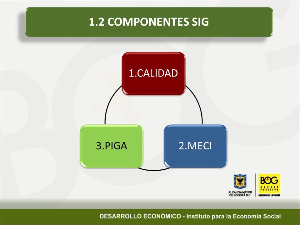 1.2 COMPONENTES SIG 1.CALIDAD2.MECI3.PIGA
