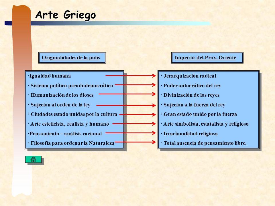 Arte Griego ·Igualdad humana · Sistema político pseudodemocrático · Humanización de los dioses · Sujeción al orden de la ley · Ciudades estado unidas