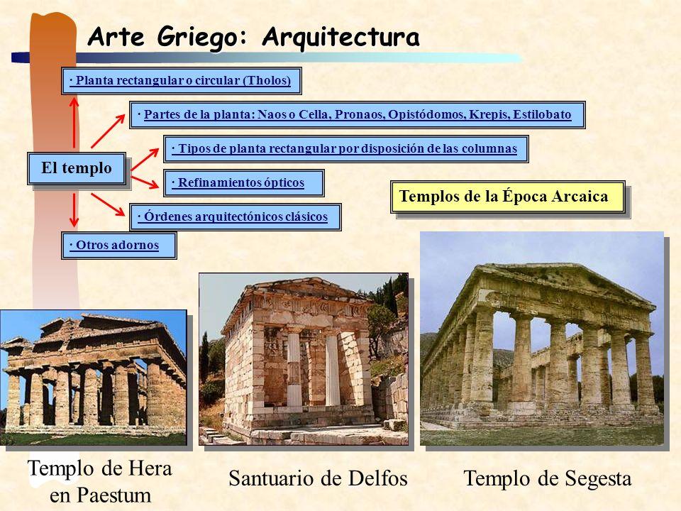 Arte Griego: Arquitectura El templo · Planta rectangular o circular (Tholos) · Partes de la planta: Naos o Cella, Pronaos, Opistódomos, Krepis, Estilo