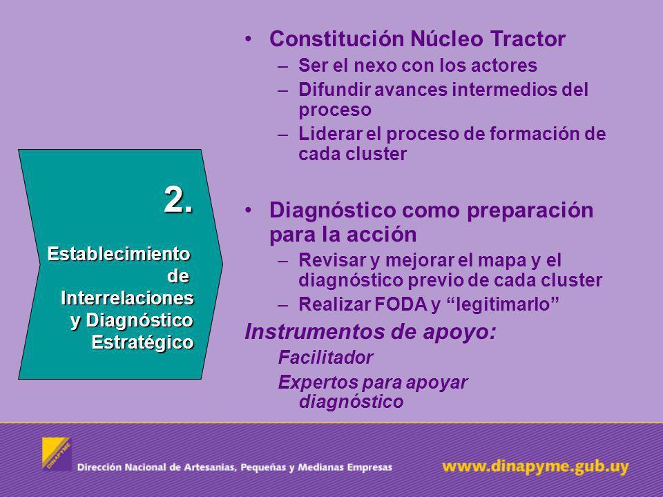 2. Establecimiento de Interrelaciones y Diagnóstico Estratégico Constitución Núcleo Tractor –Ser el nexo con los actores –Difundir avances intermedios