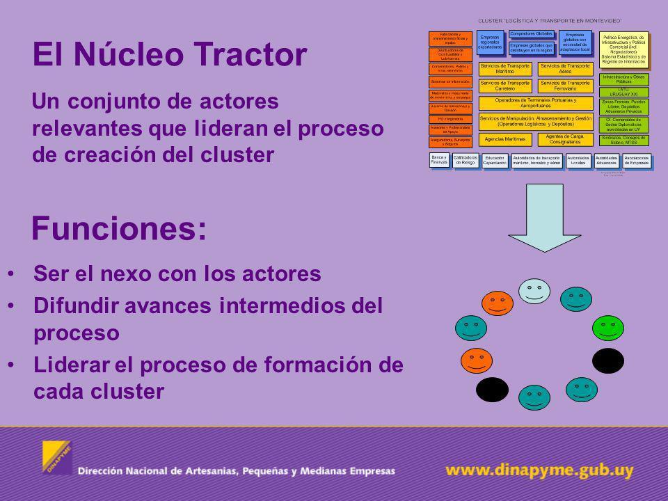 El Núcleo Tractor Un conjunto de actores relevantes que lideran el proceso de creación del cluster Funciones: Ser el nexo con los actores Difundir avances intermedios del proceso Liderar el proceso de formación de cada cluster