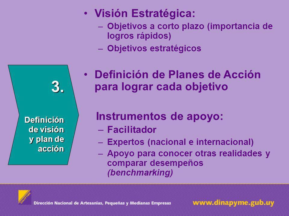 3. Definición de visión y plan de acción Visión Estratégica: –Objetivos a corto plazo (importancia de logros rápidos) –Objetivos estratégicos Definici
