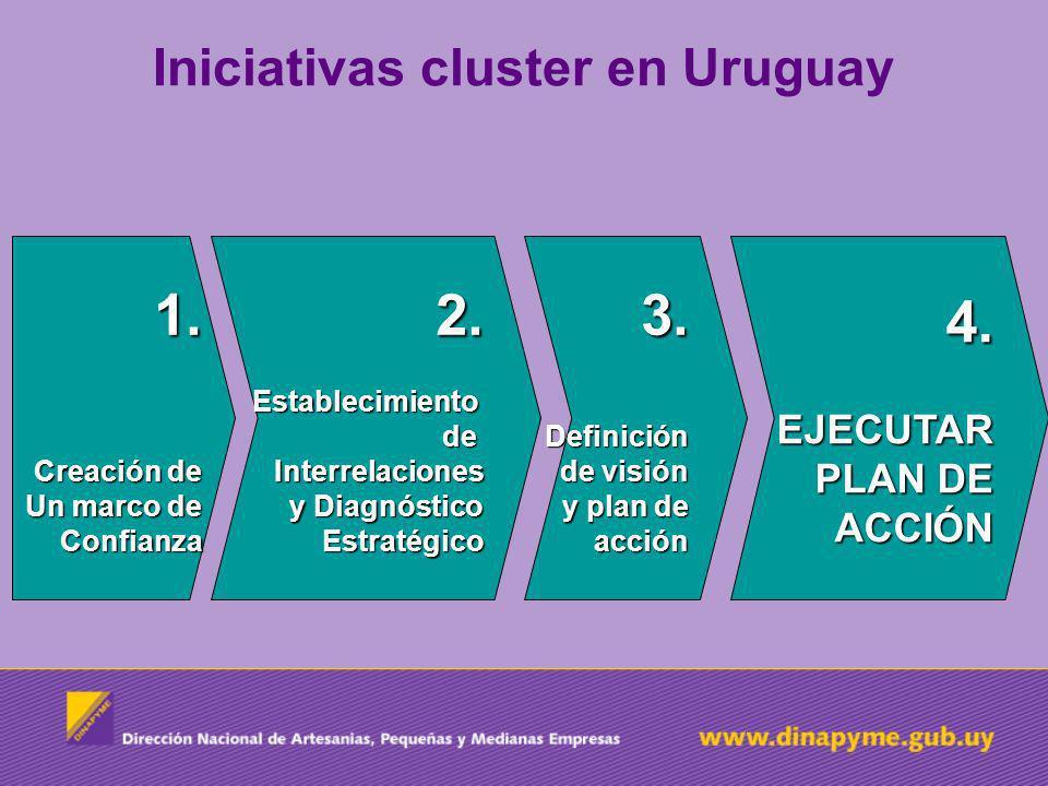 Iniciativas cluster en Uruguay 1. Creación de Un marco de Confianza 2. Establecimiento de Interrelaciones y Diagnóstico Estratégico 3. Definición de v