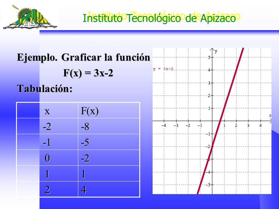 Instituto Tecnológico de Apizaco Ejemplo. Graficar la función F(x) = 3x-2 F(x) = 3x-2Tabulación: xF(x) -2-8-5 0-2 11 24