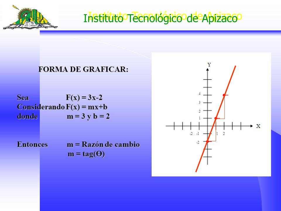Instituto Tecnológico de Apizaco FORMA DE GRAFICAR: FORMA DE GRAFICAR: Sea F(x) = 3x-2 Considerando F(x) = mx+b donde m = 3 y b = 2 Entonces m = Razón