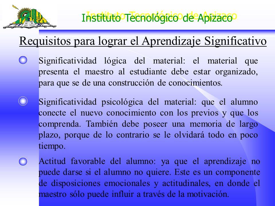 Instituto Tecnológico de Apizaco Requisitos para lograr el Aprendizaje Significativo Significatividad lógica del material: el material que presenta el