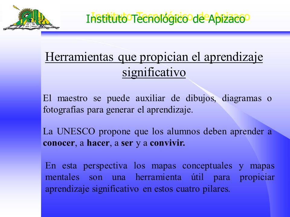 Instituto Tecnológico de Apizaco Herramientas que propician el aprendizaje significativo El maestro se puede auxiliar de dibujos, diagramas o fotograf