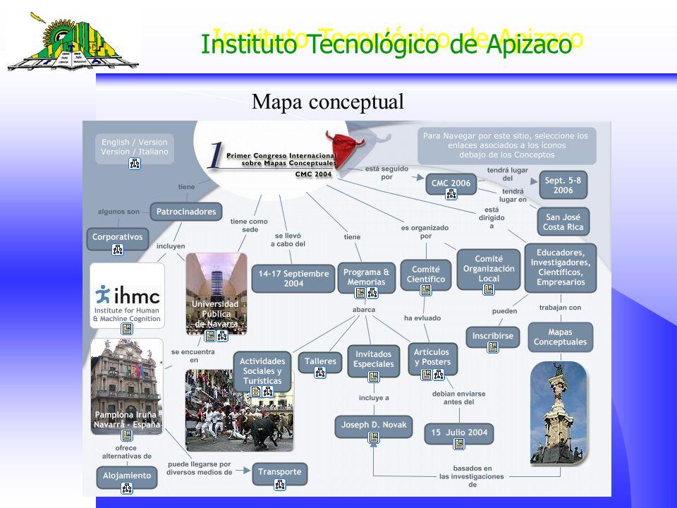 Instituto Tecnológico de Apizaco Mapa conceptual