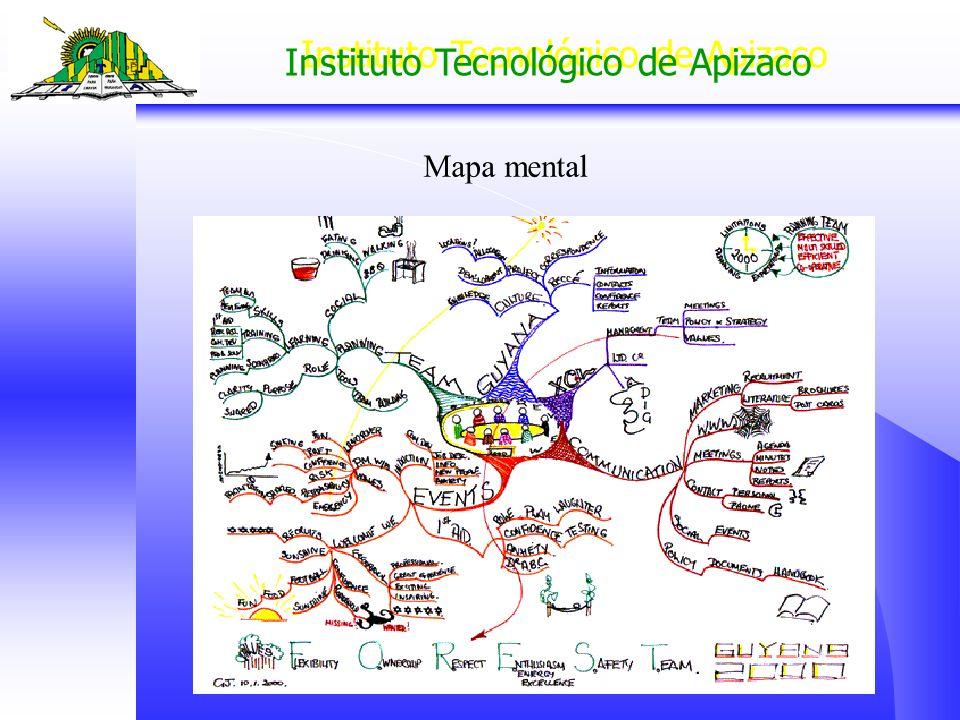Instituto Tecnológico de Apizaco Mapa mental