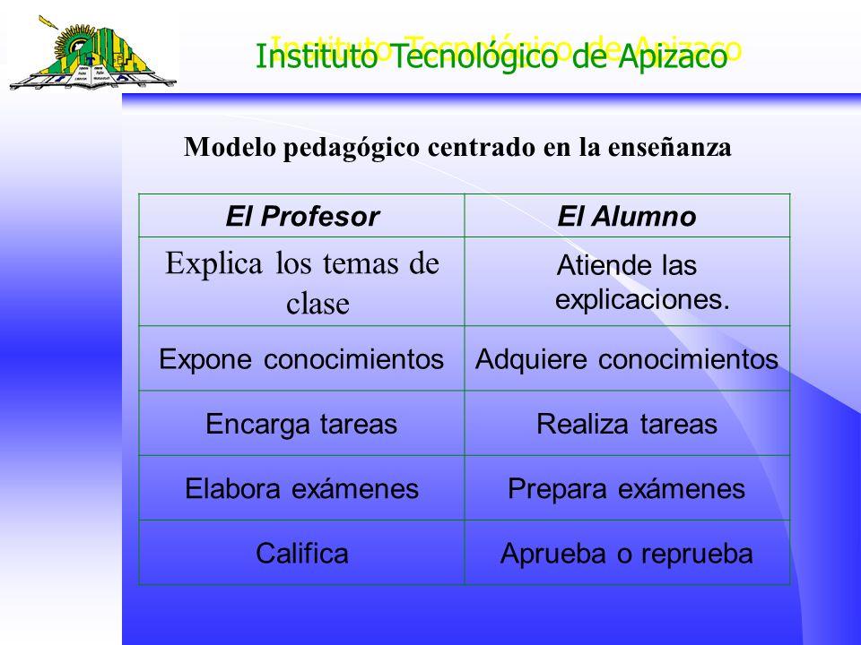 Instituto Tecnológico de Apizaco El ProfesorEl Alumno Diseña actividades de aprendizaje Realiza actividades Enseña a aprender Construye su propio aprendizaje EvalúaSe autoevalúa Modelo pedagógico centrado en el aprendizaje