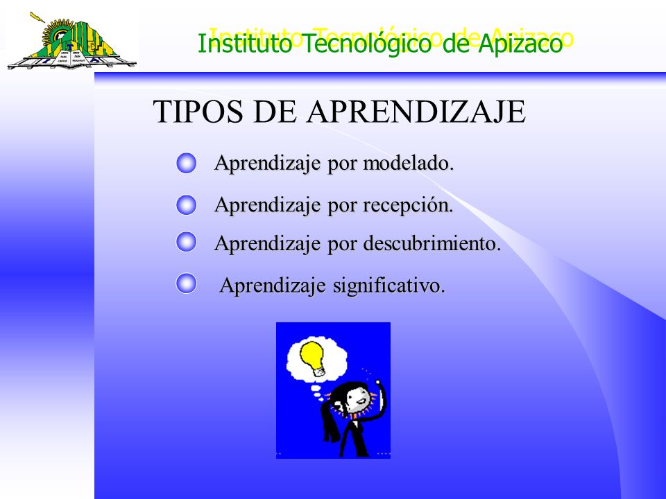 Instituto Tecnológico de Apizaco TIPOS DE APRENDIZAJE Aprendizaje por modelado. Aprendizaje por recepción. Aprendizaje por descubrimiento. Aprendizaje