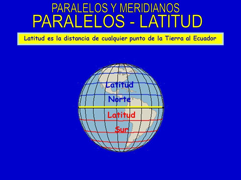 Latitud es la distancia de cualquier punto de la Tierra al Ecuador Latitud Norte Latitud Sur