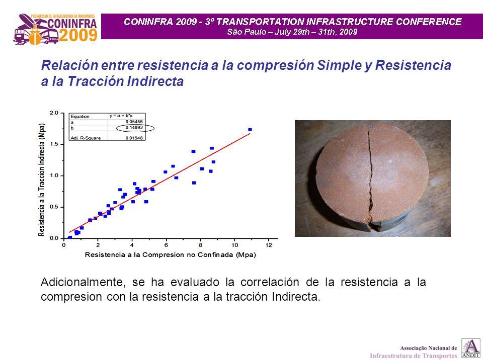 Relación entre resistencia a la compresión Simple y Resistencia a la Tracción Indirecta Adicionalmente, se ha evaluado la correlación de la resistenci