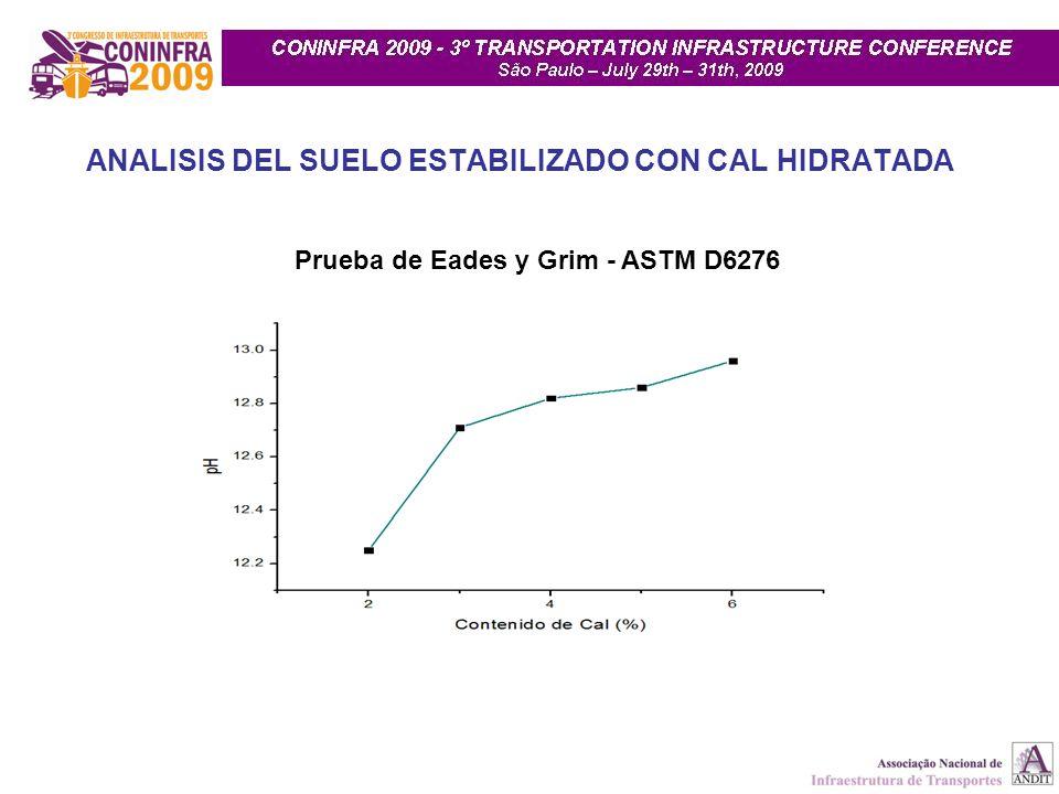 ANALISIS DEL SUELO ESTABILIZADO CON CAL HIDRATADA Prueba de Eades y Grim - ASTM D6276