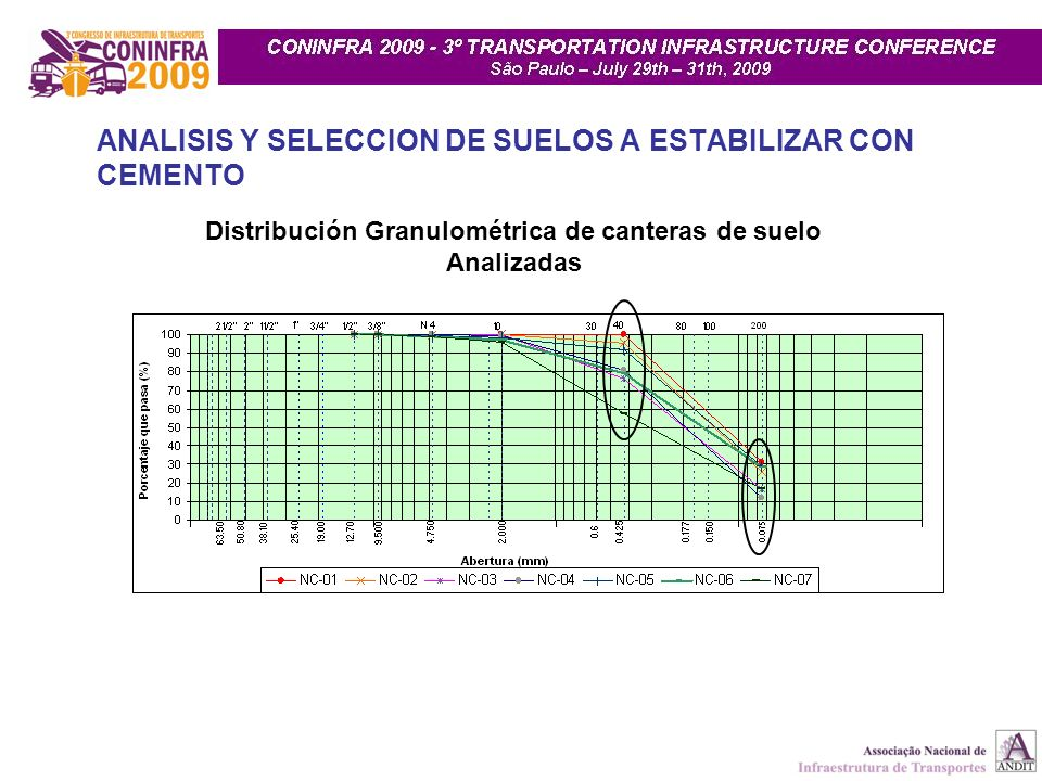 Distribución Granulométrica de canteras de suelo Analizadas