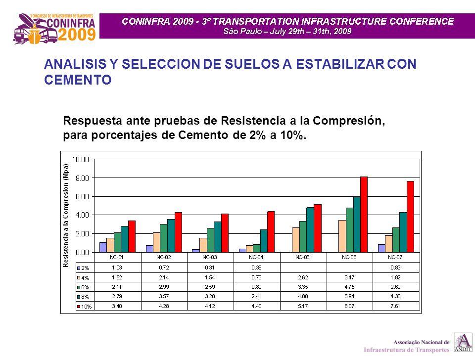 ANALISIS Y SELECCION DE SUELOS A ESTABILIZAR CON CEMENTO Respuesta ante pruebas de Resistencia a la Compresión, para porcentajes de Cemento de 2% a 10