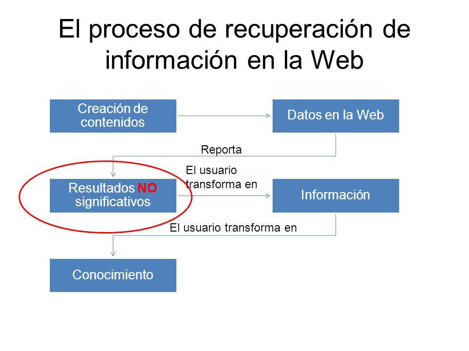 El proceso de recuperación de información en la Web Creación de contenidos Datos en la Web Resultados NO significativos Información Conocimiento Repor