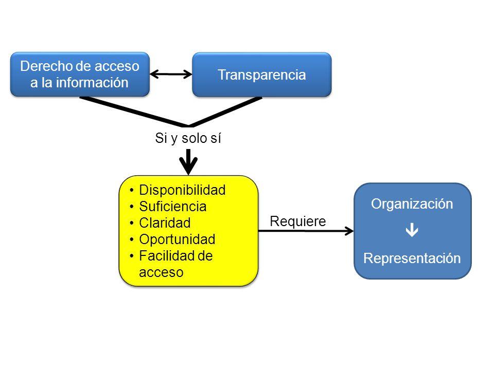 Si y solo sí Derecho de acceso a la información Transparencia Disponibilidad Suficiencia Claridad Oportunidad Facilidad de acceso Disponibilidad Sufic