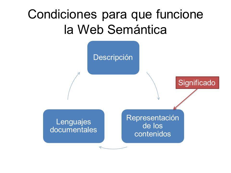 El proceso de recuperación de información en la Web semántica Creación de contenidos Datos en la Web Información Resultados significativos Conocimiento Organización Conversión a Reporta El usuario transforma en