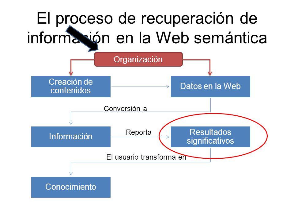 El proceso de recuperación de información en la Web semántica Creación de contenidos Datos en la Web Información Resultados significativos Conocimient