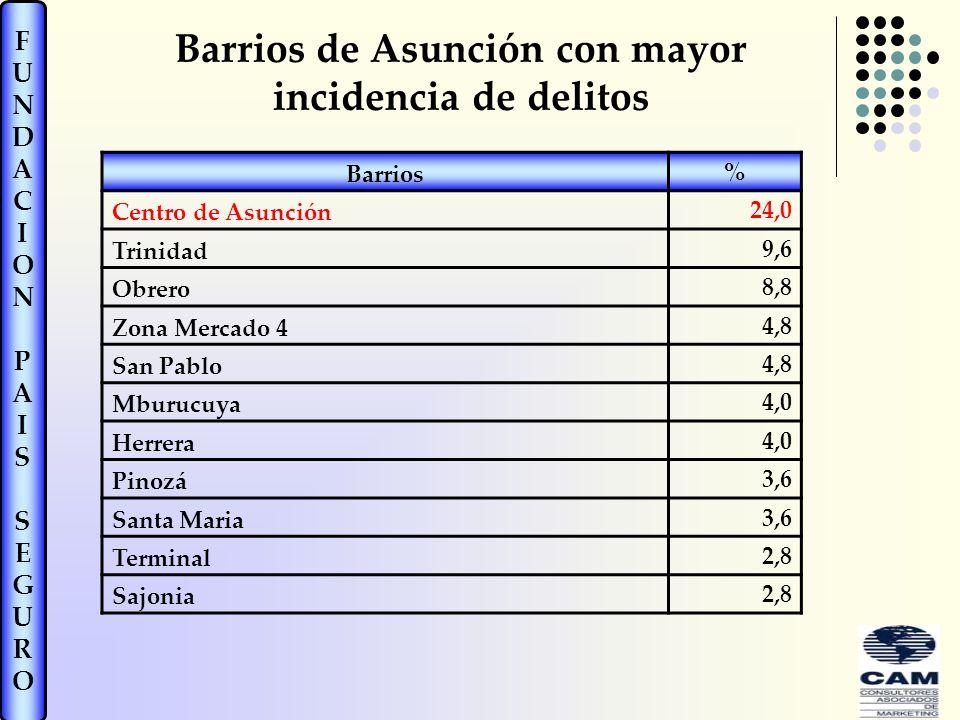 FUNDACIONPAISSEGUROFUNDACIONPAISSEGURO Barrios de Asunción con mayor incidencia de delitos Barrios % Centro de Asunción 24,0 Trinidad 9,6 Obrero 8,8 Zona Mercado 4 4,8 San Pablo 4,8 Mburucuya 4,0 Herrera 4,0 Pinozá 3,6 Santa Maria 3,6 Terminal 2,8 Sajonia 2,8
