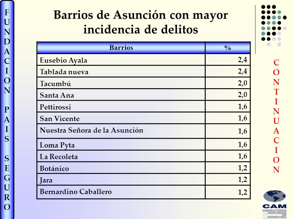 FUNDACIONPAISSEGUROFUNDACIONPAISSEGURO Barrios % Eusebio Ayala 2,4 Tablada nueva 2,4 Tacumbú 2,0 Santa Ana 2,0 Pettirossi 1,6 San Vicente 1,6 Nuestra Señora de la Asunción 1,6 Loma Pyta 1,6 La Recoleta 1,6 Botánico 1,2 Jara 1,2 Bernardino Caballero 1,2 CONTINUACIONCONTINUACION Barrios de Asunción con mayor incidencia de delitos
