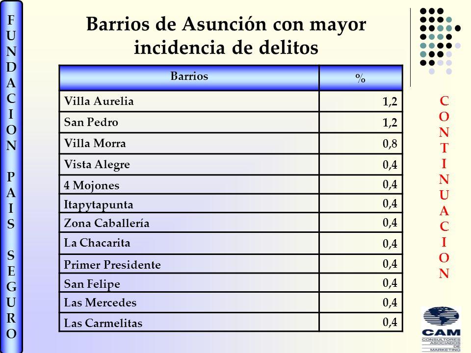 FUNDACIONPAISSEGUROFUNDACIONPAISSEGURO Barrios % Villa Aurelia 1,2 San Pedro 1,2 Villa Morra 0,8 Vista Alegre 0,4 4 Mojones 0,4 Itapytapunta 0,4 Zona Caballería 0,4 La Chacarita 0,4 Primer Presidente 0,4 San Felipe 0,4 Las Mercedes 0,4 Las Carmelitas 0,4 Barrios de Asunción con mayor incidencia de delitos CONTINUACIONCONTINUACION