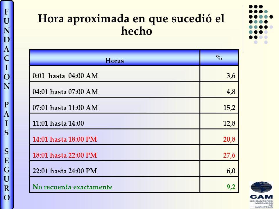 FUNDACIONPAISSEGUROFUNDACIONPAISSEGURO Hora aproximada en que sucedió el hecho Horas % 0:01 hasta 04:00 AM3,6 04:01 hasta 07:00 AM4,8 07:01 hasta 11:00 AM15,2 11:01 hasta 14:0012,8 14:01 hasta 18:00 PM20,8 18:01 hasta 22:00 PM27,6 22:01 hasta 24:00 PM6,0 No recuerda exactamente9,2