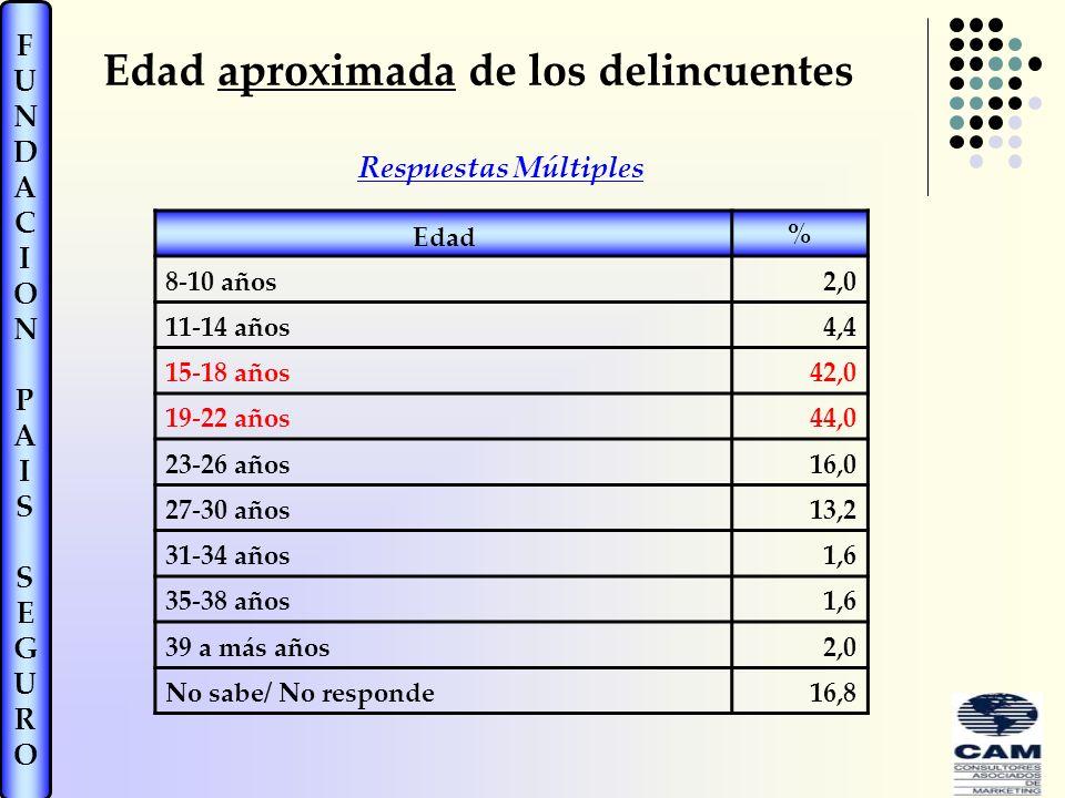 FUNDACIONPAISSEGUROFUNDACIONPAISSEGURO Edad aproximada de los delincuentes Edad % 8-10 años2,0 11-14 años4,4 15-18 años42,0 19-22 años44,0 23-26 años16,0 27-30 años13,2 31-34 años1,6 35-38 años1,6 39 a más años2,0 No sabe/ No responde16,8 Respuestas Múltiples