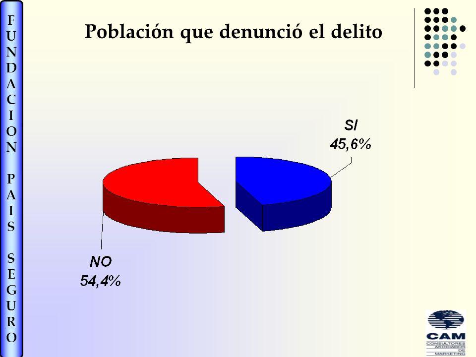 FUNDACIONPAISSEGUROFUNDACIONPAISSEGURO Población que denunció el delito