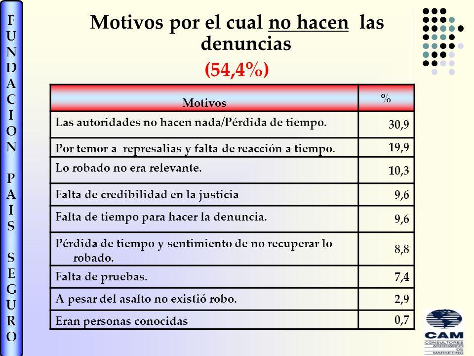 FUNDACIONPAISSEGUROFUNDACIONPAISSEGURO Motivos por el cual no hacen las denuncias (54,4%) Motivos % Las autoridades no hacen nada/Pérdida de tiempo.