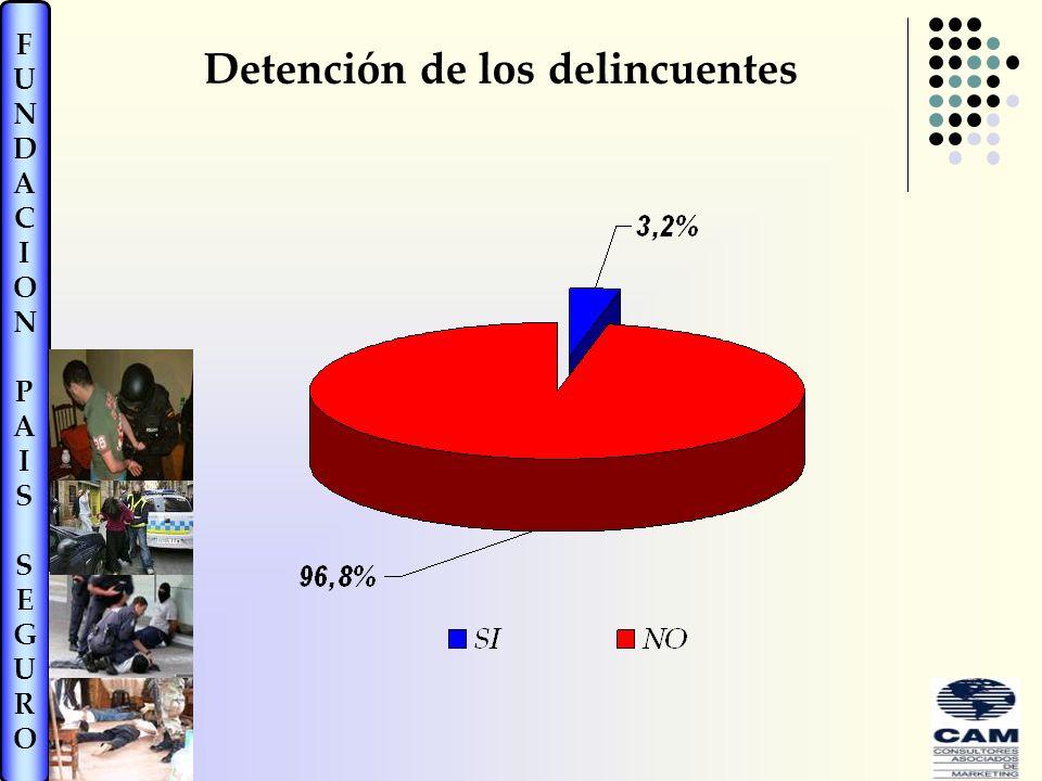 FUNDACIONPAISSEGUROFUNDACIONPAISSEGURO Detención de los delincuentes