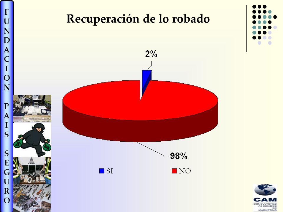 FUNDACIONPAISSEGUROFUNDACIONPAISSEGURO Recuperación de lo robado