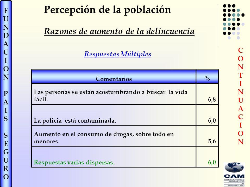 FUNDACIONPAISSEGUROFUNDACIONPAISSEGURO Comentarios% Las personas se están acostumbrando a buscar la vida fácil.6,8 La policia está contaminada.6,0 Aumento en el consumo de drogas, sobre todo en menores.5,6 Respuestas varias dispersas.6,0 Respuestas Múltiples CONTINUACIONCONTINUACION Percepción de la población Razones de aumento de la delincuencia