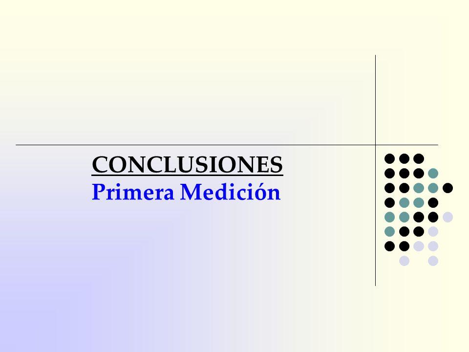 CONCLUSIONES Primera Medición