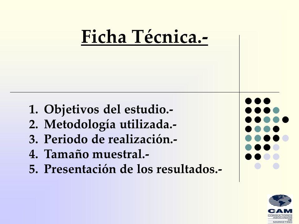 Ficha Técnica.- 1.Objetivos del estudio.- 2.Metodología utilizada.- 3.Periodo de realización.- 4.Tamaño muestral.- 5.Presentación de los resultados.-