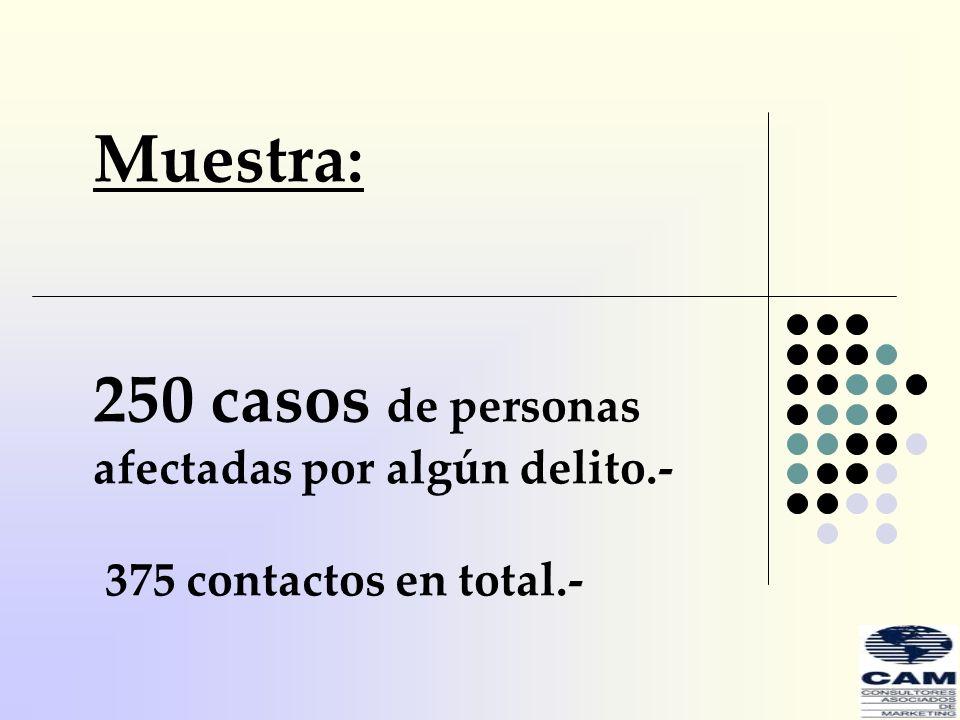 Muestra: 250 casos de personas afectadas por algún delito.- 375 contactos en total.-
