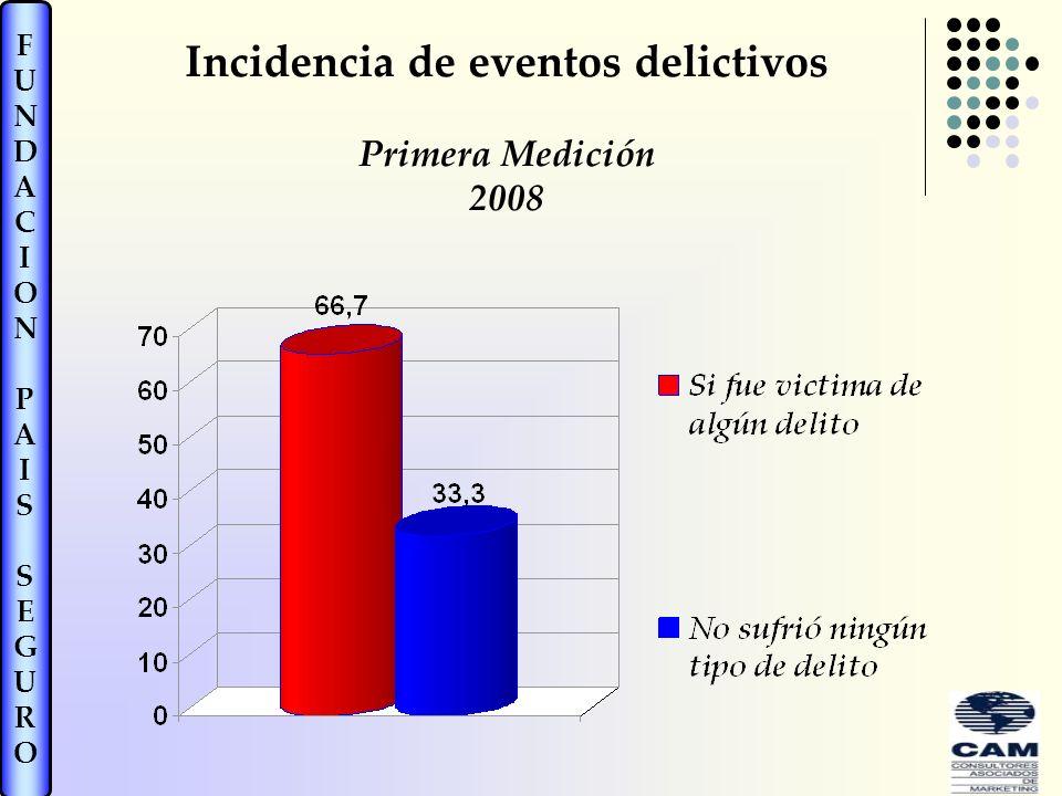 FUNDACIONPAISSEGUROFUNDACIONPAISSEGURO Incidencia de eventos delictivos Primera Medición 2008