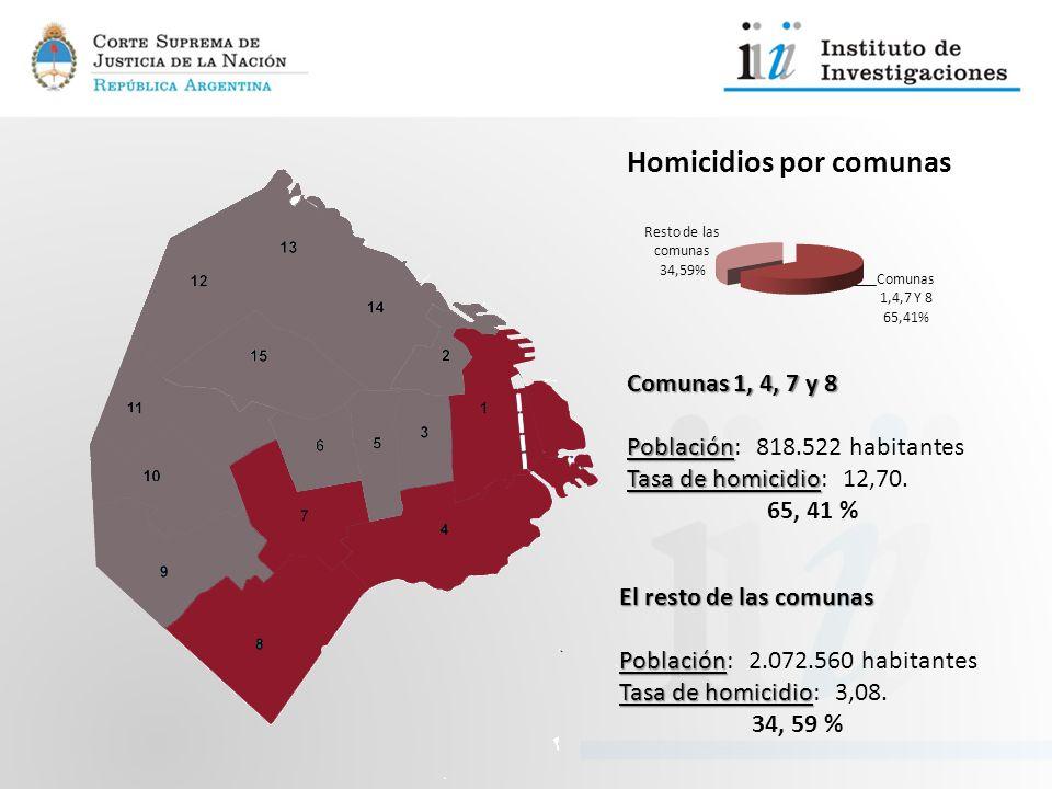 Comunas 1, 4, 7 y 8 Población Población: 818.522 habitantes Tasa de homicidio Tasa de homicidio: 12,70. 65, 41 % El resto de las comunas Población Pob