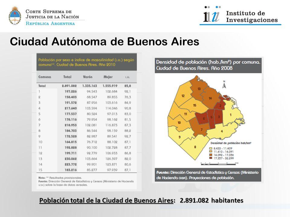 Ciudad Autónoma de Buenos Aires Población total de la Ciudad de Buenos Aires: 2.891.082 habitantes