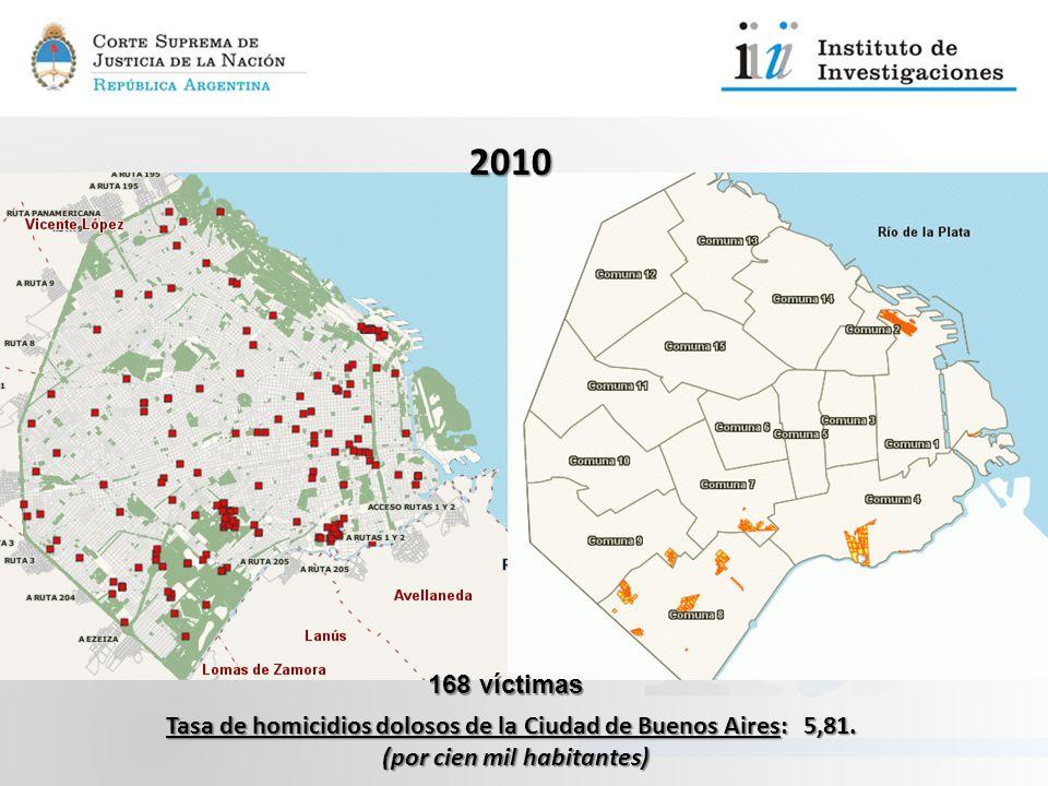 Tasa de homicidios dolosos de la Ciudad de Buenos Aires: 5,81. (por cien mil habitantes) 2010 168 víctimas