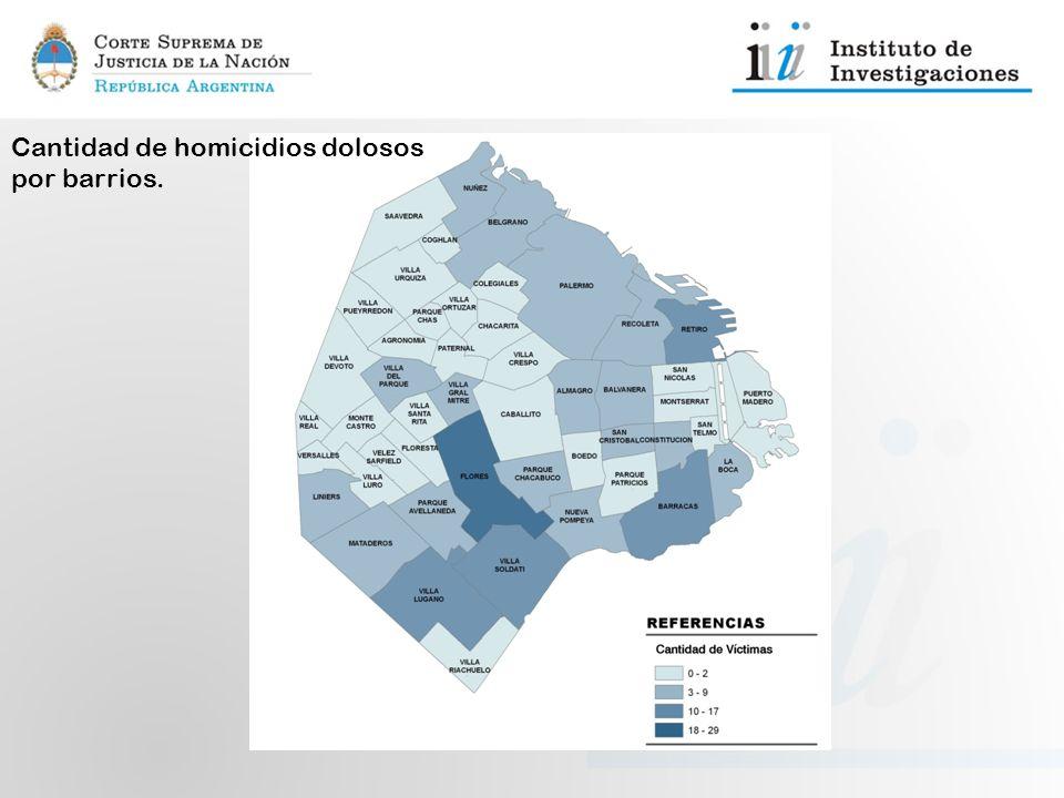 Cantidad de homicidios dolosos por barrios.