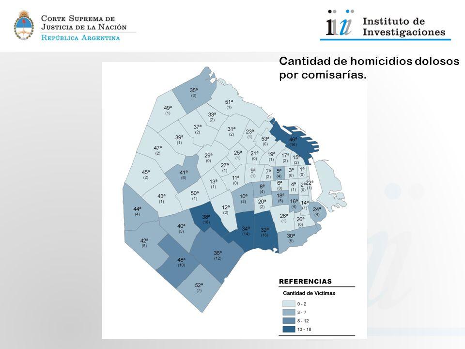 Cantidad de homicidios dolosos por comisarías.