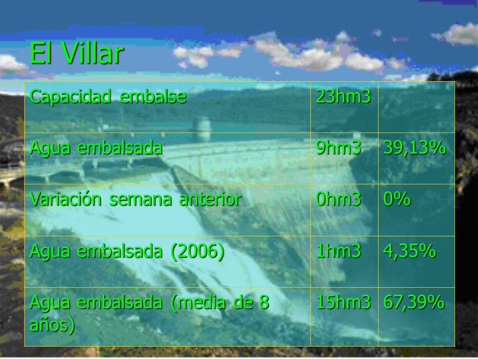 El Villar Capacidad embalse 23hm3 Agua embalsada 9hm339,13% Variación semana anterior 0hm30% Agua embalsada (2006) 1hm34,35% Agua embalsada (media de 8 años) 15hm367,39%