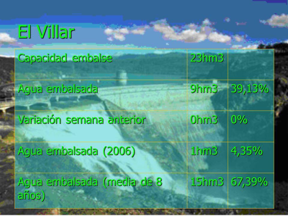 El Villar Capacidad embalse 23hm3 Agua embalsada 9hm339,13% Variación semana anterior 0hm30% Agua embalsada (2006) 1hm34,35% Agua embalsada (media de