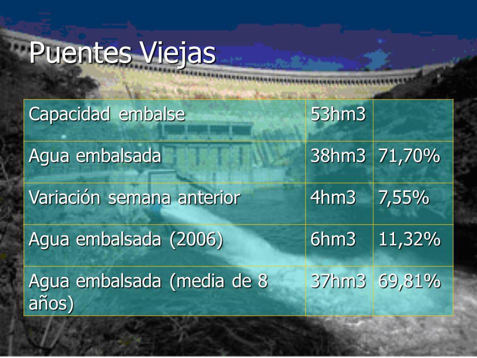 Puentes Viejas Capacidad embalse 53hm3 Agua embalsada 38hm371,70% Variación semana anterior 4hm37,55% Agua embalsada (2006) 6hm311,32% Agua embalsada (media de 8 años) 37hm369,81%