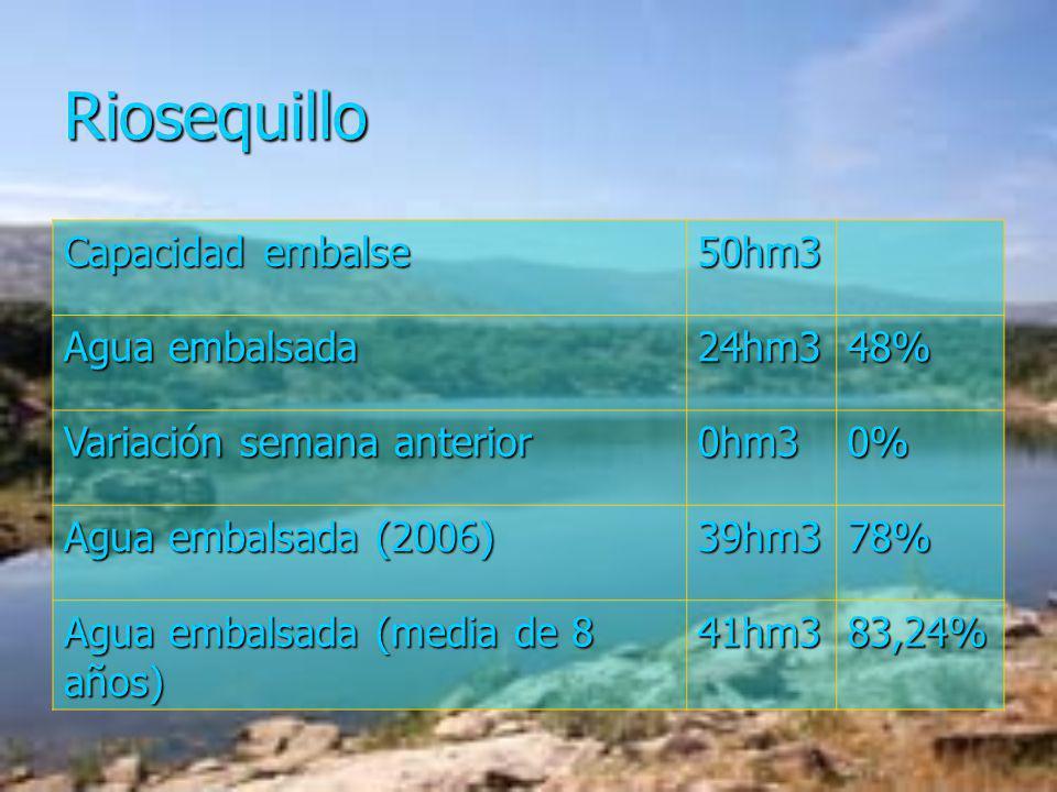 Riosequillo Capacidad embalse 50hm3 Agua embalsada 24hm348% Variación semana anterior 0hm30% Agua embalsada (2006) 39hm378% Agua embalsada (media de 8
