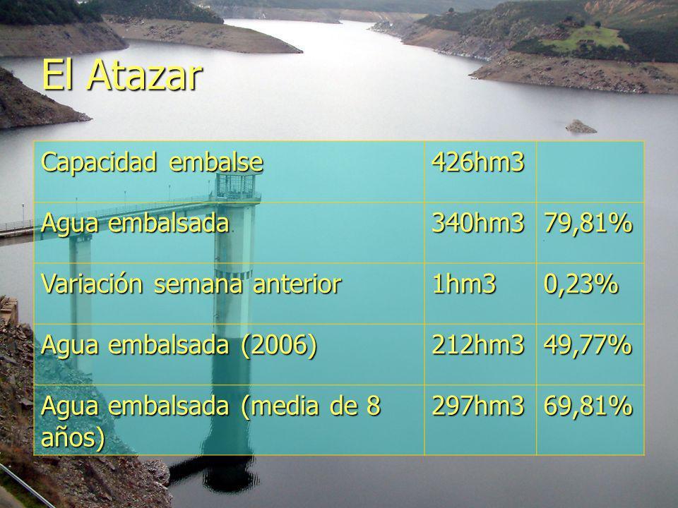 El Atazar Capacidad embalse 426hm3 Agua embalsada 340hm379,81% Variación semana anterior 1hm30,23% Agua embalsada (2006) 212hm349,77% Agua embalsada (media de 8 años) 297hm369,81%