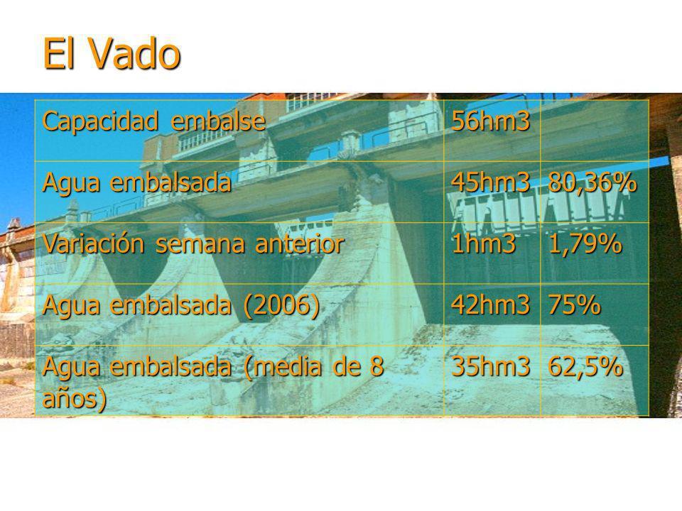 El Vado Capacidad embalse 56hm3 Agua embalsada 45hm380,36% Variación semana anterior 1hm31,79% Agua embalsada (2006) 42hm375% Agua embalsada (media de 8 años) 35hm362,5%